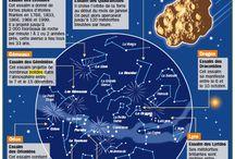 Apprendre le francais - infographies de l'espace