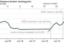 RGGI Initiative Auction Prices Continue to Rise