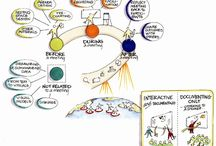 Mary Corrigan / Graphic recording mind maps and visuals created by Mary Corrigan. View more of Mary's work @ http://www.trackingthewisdom.com / by IQ Matrix