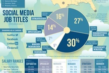 Infographics: Jobs