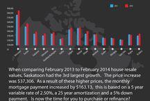 Saskatoon Housing Market