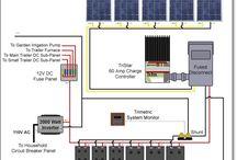 Renewable Energy / Solar Energy, Wind Energy etc