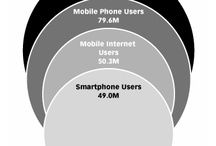 Mobile Marketing / Everyone knows that marketing is going mobile. How can you company hop on board?  / by Brafton, Inc.
