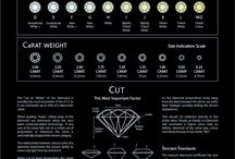 Diamond Info