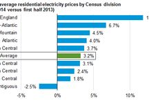 Residential Electricity Prices Increase to 12.3 Cents in USA