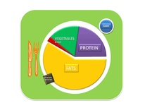 Alternative USDA Plates / by TheRogueCookie