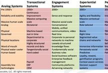 SocBiz / Slides on the theme of social business, a.k.a. #socbiz