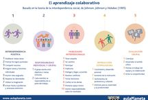 Aprendizaje cooperativo / Todo lo relacionado con el Aprendizaje Cooperativo y sus posibilidades en el aula y también en las Clase de EF