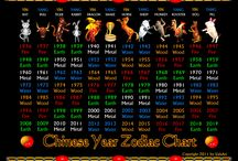 East / West Zodiac. What are you? Valxart / What chinese zodiac year anWhat chinese zodiac year and month are you ?    Chinese zodiac year and month shape and defines who you are.  Click to see Chinese zodiac poster years 1936_2019   at http://www.zazzle.com/valxart_chinese_zodiac_poster_1936_to_2019-228695839116800066 / by Valx Art