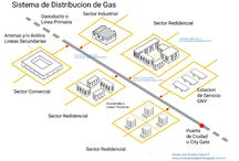 Distribucion de Gas Natural