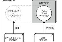 Rails / RailsのWebアプリケーションを作成中に参考にしたサイト等
