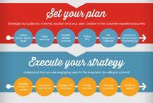 content strategy / content strategy contentmarketing seo interactie communicatie