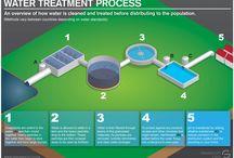 W &WW treatment