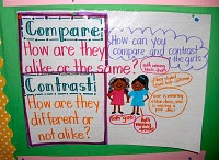 Compare and Contrast / Ideas for teaching how to compare and contrast text in the elementary classroom