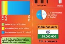 English infographics