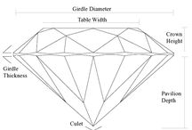 Gem Education / These education pages are provided to assist you in making the best decisions when buying diamonds and jewelry.