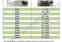 ПОЛЕЗНЫЕ ТАБЛИЧКИ / Краткая полезная графическая информация о светодиодах и не только, которая может пригодиться для дизайна и ремонта