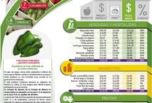 COMPARATIVO DE PRECIOS / Comparativo de precios de la Central de Abasto @CDeAbastoCDMX Central de Abasto de la Cd. de México