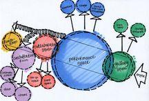 Konsept diyagramı