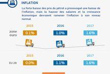 Prévisions économiques Automne 2015 / Prévisions UE pour l'économie, pour la zone euro et pour chaque pays