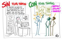 MAPAS MENTALES. VISUAL THINKING