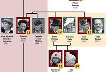 Royal Family Trees