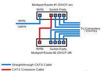 Home network / Setup network for WAN, LAN, TV, WIFI, Printer, NAS, etc.