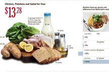 Food Myths or Truths?