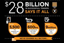 Tenderwins infographic / need to take your tender design and tender writing to the next level talk to us today http:/www.tenderwins.co.nz