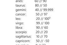 Zodiac / Oh I wonder