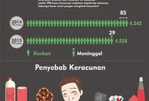 Penantian Panjang Gebrakan BPOM Meredam Kasus Keracunan Makanan / Menurut data WHO (Organisasi Keehatan Dunia), ada 2 juta orang meninggal per tahun karena keracuna makanan serta minuman. Di Indonesia sendiri, terjadi pula sekitar 200 kasus keracunan makanan serta minuman per tahunnya. Sangat minimnya pengawasan serta law inforcement membuat banyak sekali korban berjatuhan secara masif. Hal ini didasari pula atas tingginya laporan akan kasu keracunan makanan serta minuman di daerah Indonesia. Hal ini merupakan indikator bahwa banyak makanan