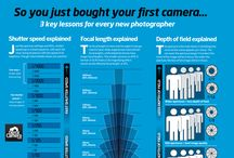 Photography Explained for Beginners