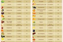 Low fructose Foods and Info
