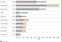 DataViz Doable in Excel