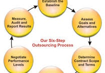 My Work - Outsourcing - Monitoring