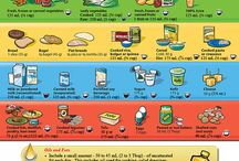 Canada's Food guide, Eating patterns, Body Images and Media Messages