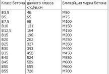 марки и классы бетона / таблица сопоставления