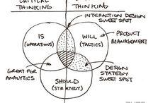 Product/Design thinking