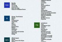 Alimentos según PH