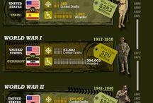 History, Wars
