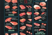 Steak info-beef parts