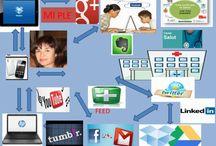Docencia y TIC en salud / PERSONAL LEARNING ENVIRONMENT