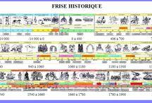 frise historique