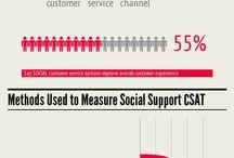 Social CRM / by Social Media Easy