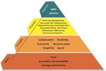 Agile / Agile - Principles, Roles, SCRUM, Manifesto, Process, UserStories, ...