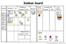 kanban ideas