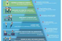 Entreprise / Tableau regroupant des informations utiles dans le monde du business