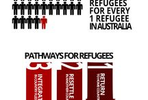 Refugee Infographics / Get behind some of the data and facts around forced migration.