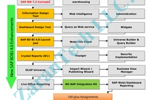 SAP BO BI Training / SAP BO BI Training provided Online from USA industry expert trainers with real time project experience. Ph: 515-978-1059. Live & Video training.Duration: 65hrs