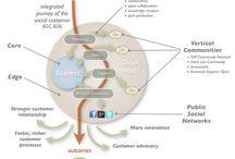 Customer Experience Design (CX) / CX Innovation, Design & Emerging Technologies